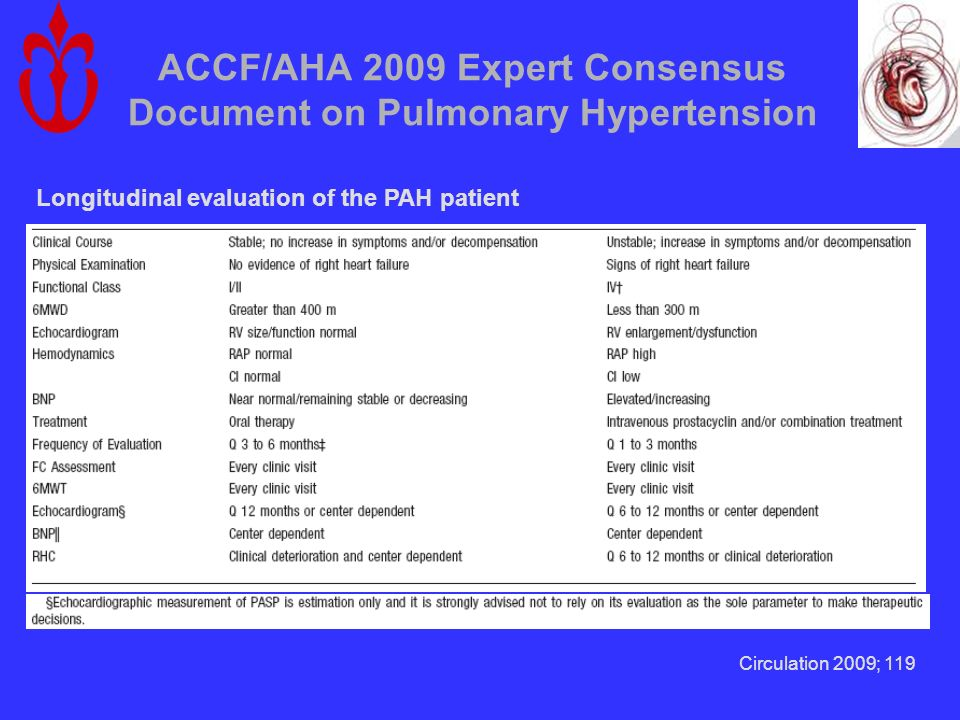 ACCF/AHA 2009 Expert Consensus Document on Pulmonary Hypertension Longitudinal evaluation of the PAH patient Circulation 2009; 119