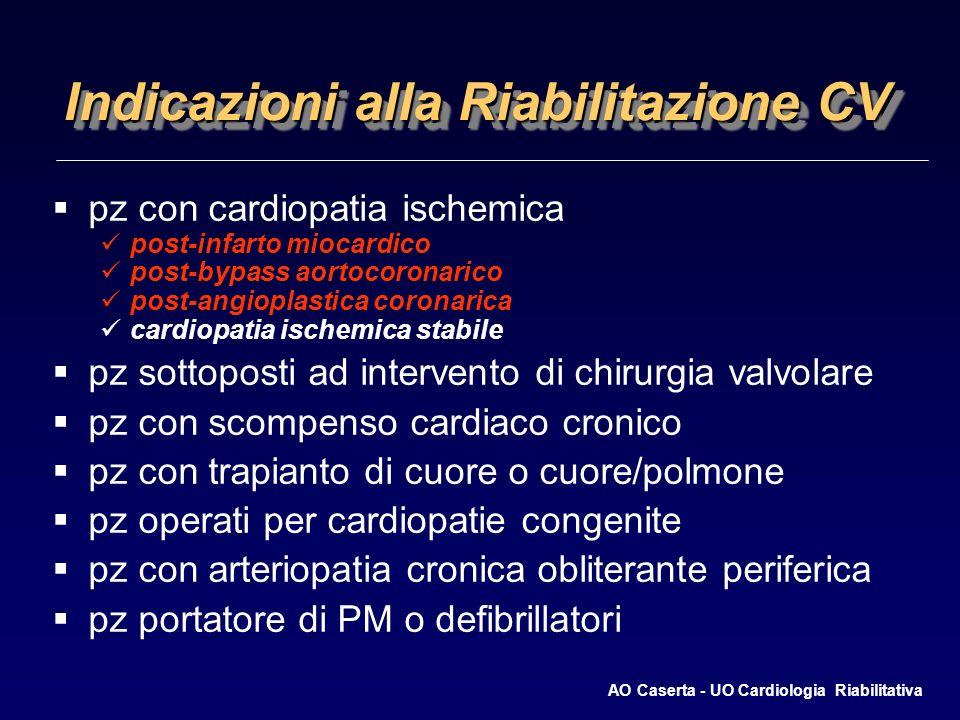Indicazioni alla Riabilitazione CV pz con cardiopatia ischemica post-infarto miocardico post-bypass aortocoronarico post-angioplastica coronarica cardiopatia ischemica stabile pz sottoposti ad intervento di chirurgia valvolare pz con scompenso cardiaco cronico pz con trapianto di cuore o cuore/polmone pz operati per cardiopatie congenite pz con arteriopatia cronica obliterante periferica pz portatore di PM o defibrillatori AO Caserta - UO Cardiologia Riabilitativa