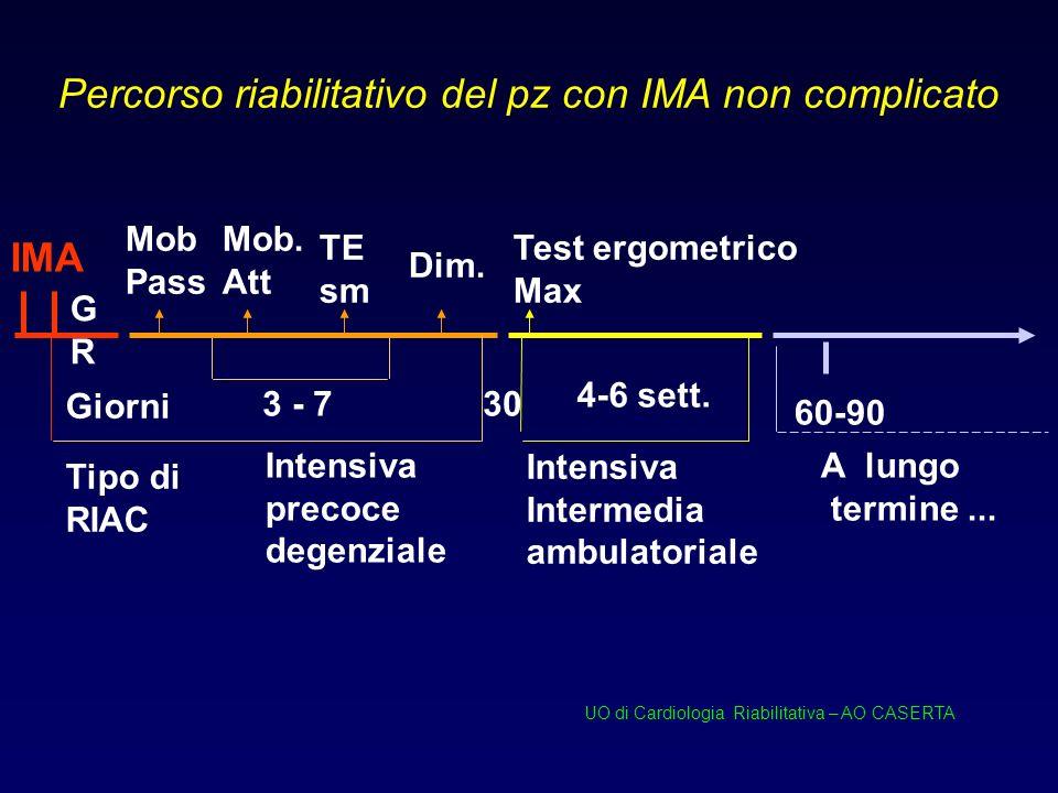 Percorso riabilitativo del pz con IMA non complicato 3 - 7 GRGR Intensiva precoce degenziale TE sm Intensiva Intermedia ambulatoriale Giorni Mob Pass Test ergometrico Max IMA 60-90 A lungo termine...