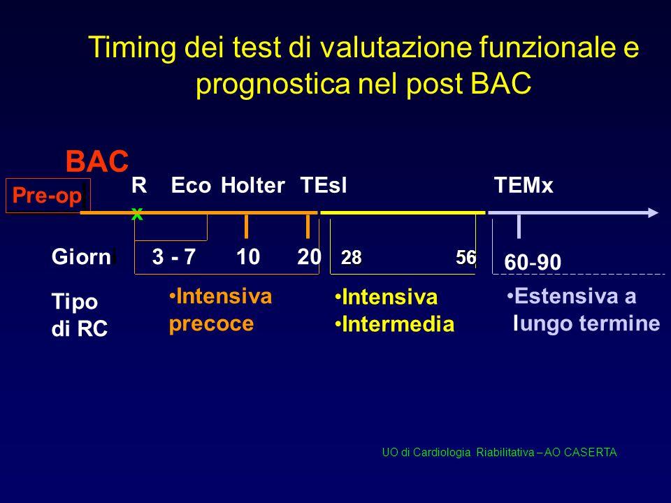 Timing dei test di valutazione funzionale e prognostica nel post BAC BAC 3 - 7 RxRx 10 Holter Intensiva precoce TEsl 20 Intensiva Intermedia Giorni EcoTEMx Pre-op 60-90 Estensiva a lungo termine Tipo di RC 2856 UO di Cardiologia Riabilitativa – AO CASERTA