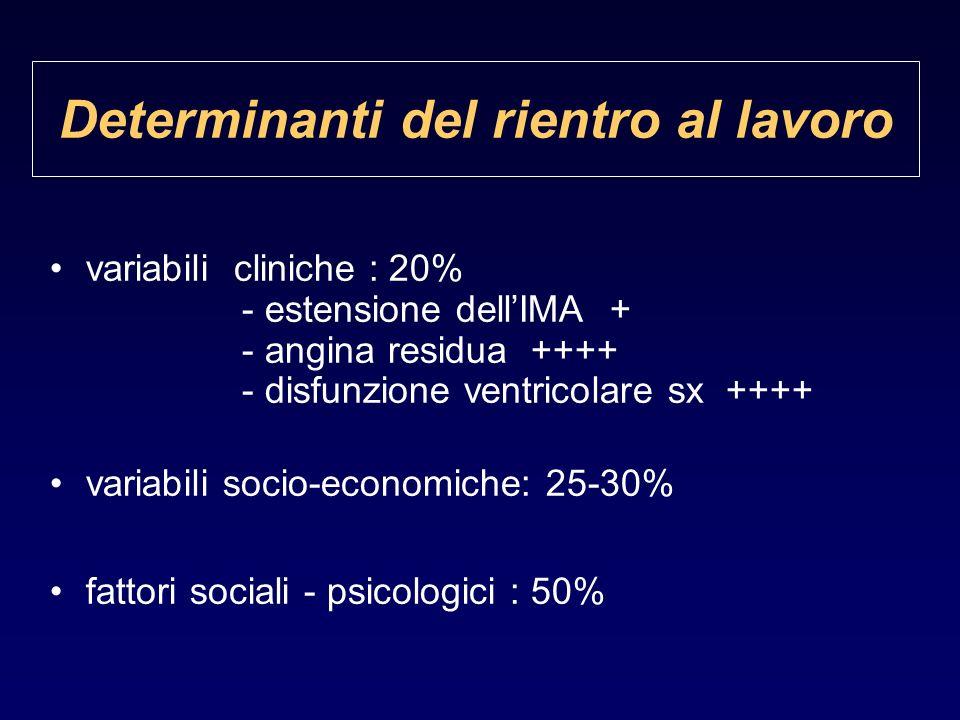 Determinanti del rientro al lavoro variabili cliniche : 20% - estensione dellIMA + - angina residua ++++ - disfunzione ventricolare sx ++++ variabili socio-economiche: 25-30% fattori sociali - psicologici : 50%