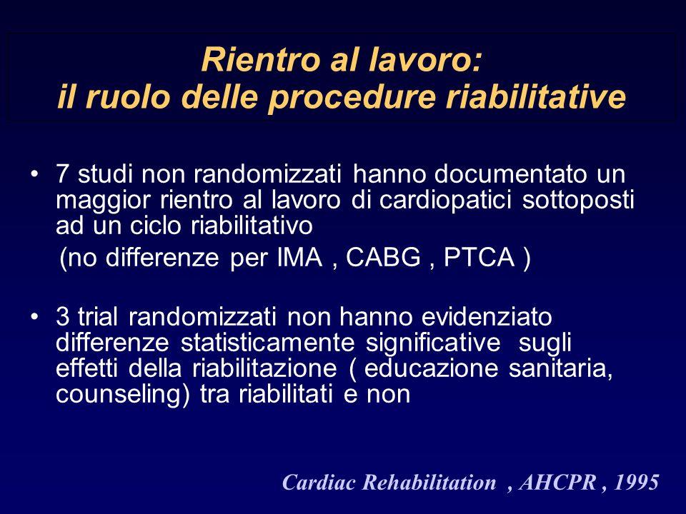 Rientro al lavoro: il ruolo delle procedure riabilitative 7 studi non randomizzati hanno documentato un maggior rientro al lavoro di cardiopatici sottoposti ad un ciclo riabilitativo (no differenze per IMA, CABG, PTCA ) 3 trial randomizzati non hanno evidenziato differenze statisticamente significative sugli effetti della riabilitazione ( educazione sanitaria, counseling) tra riabilitati e non Cardiac Rehabilitation, AHCPR, 1995