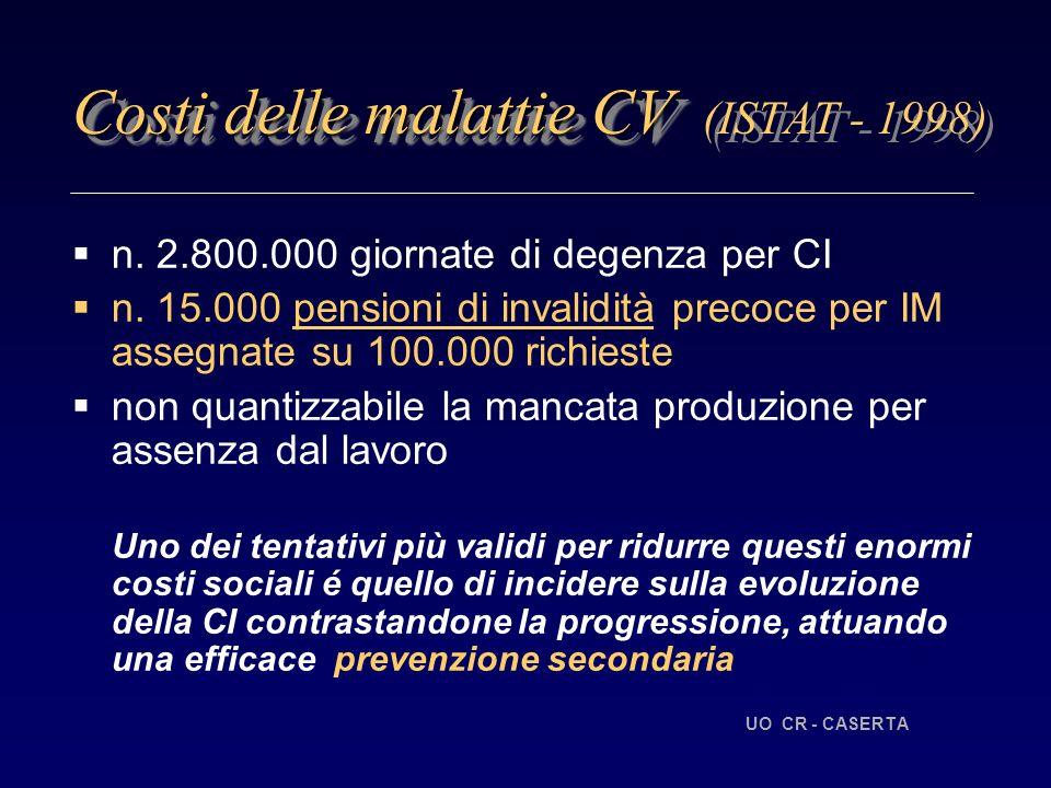 Costi delle malattie CV Costi delle malattie CV (ISTAT - 1998) n.
