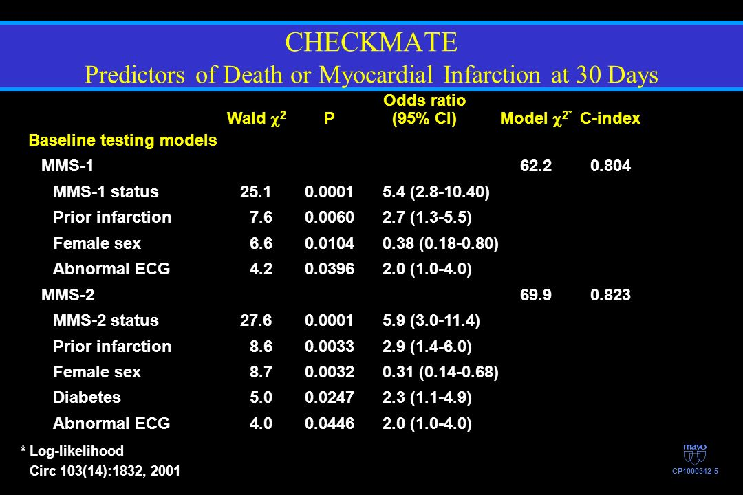 CHECKMATE Predictors of Death or Myocardial Infarction at 30 Days *Log-likelihood Circ 103(14):1832, 2001 CP1000342-5 Odds ratio Wald 2 P(95% CI)Model