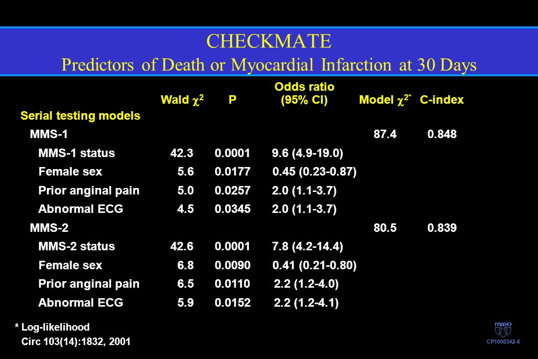 CHECKMATE Predictors of Death or Myocardial Infarction at 30 Days *Log-likelihood Circ 103(14):1832, 2001 CP1000342-6 Odds ratio Wald 2 P(95% CI)Model
