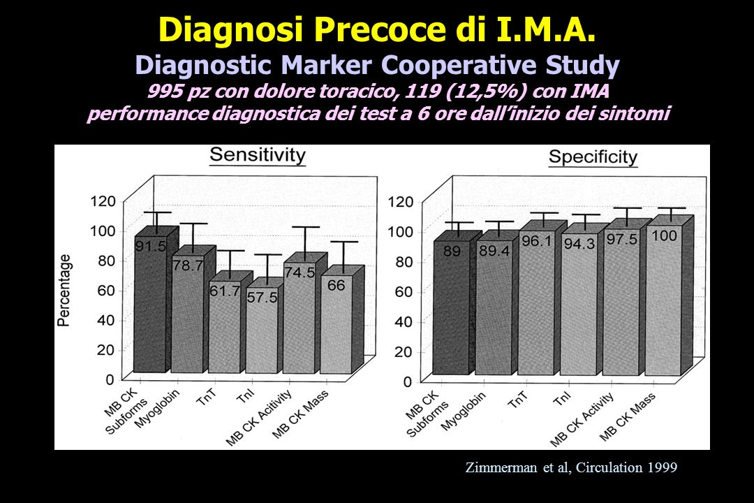0, 90 min 0, 90 min, 3 h Sensitivity Specificity Sensitivity Specificity Myo84.6 (74–92)73.0 (70–76)84.6 (74–92)71.1 (68–74) CK-MB83.1 (72–91)83.0 (80–86)89.2 (79–96)81.6 (79–84) cTnI76.9 (65–86)79.0 (76–82)87.7 (77–94)69.8 (66–73) Myo/ CK mb 92.3 (83–98)67.5 (64–71)92.3 (83–98)65.7 (62–69) Myo/cTnI 96.9 (89–100)59.7 (56–63)96.9 (89–100)53.1 (49–57) -VE Predictive +VE Predictive Value Value Value Value Myo98.2 (97–99)21.4 (16–27)98.3 (97–99)20.4 (16–26) CK-MB98.3 (97–99)29.8 (23–37)98.9 (98–100)29.9 (24–38) cTnI97.5 (96–99)24.2 (18–31)98.5 (97–99)20.2 (16–25) Myo/ CK mb 99.0 (98–100)19.7 (15–25)99.0 (98–100)19.0 (15–24) Myo/cTnI 99.6 (98–100) 17.3 (14–22) 99.5 (98–100) 15.2 (12–19) 90 Exclusion of AMI by Use of POC Testing of Myoglobin And Troponin I McCord, Circulation 2001; 104: 1483