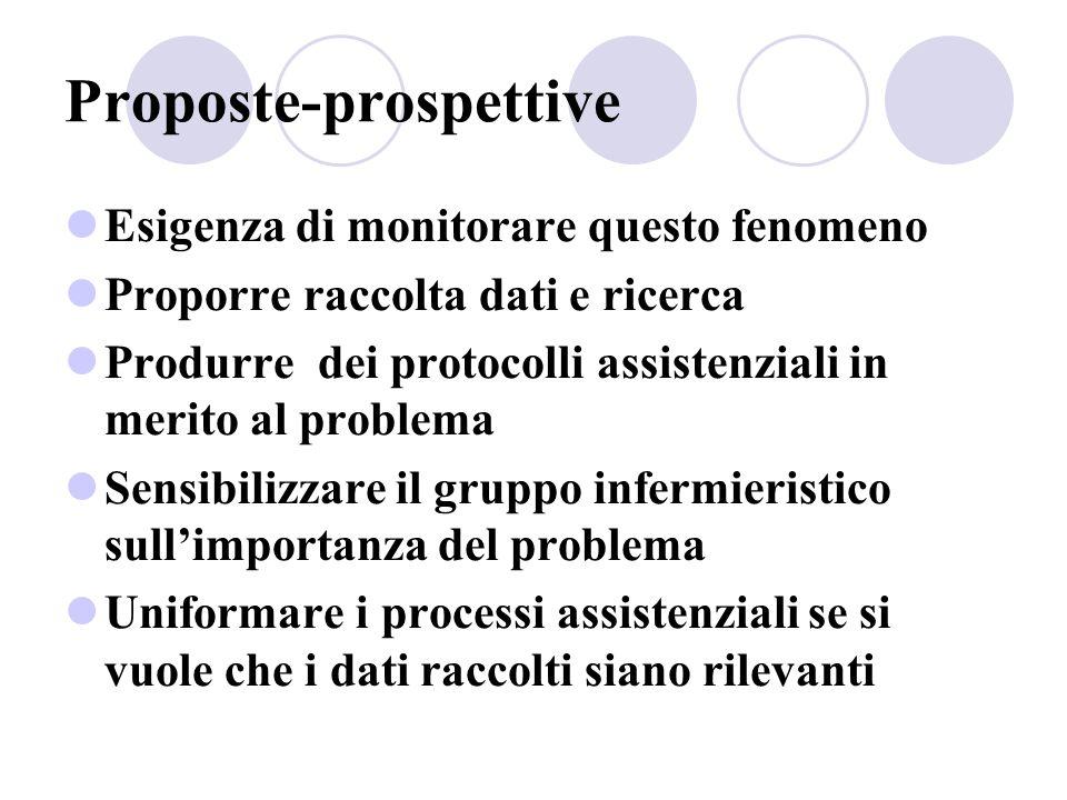 Proposte-prospettive Esigenza di monitorare questo fenomeno Proporre raccolta dati e ricerca Produrre dei protocolli assistenziali in merito al proble
