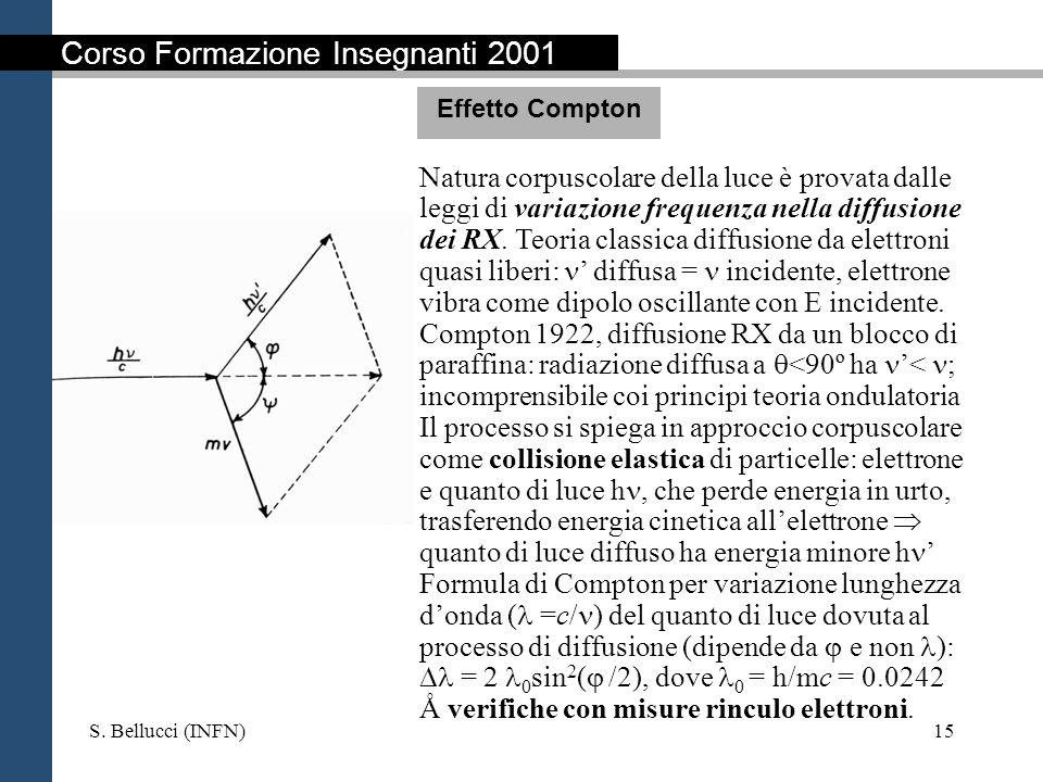 S. Bellucci (INFN)15 Natura corpuscolare della luce è provata dalle leggi di variazione frequenza nella diffusione dei RX. Teoria classica diffusione