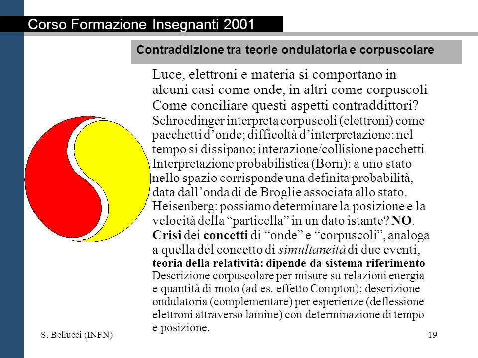 S. Bellucci (INFN)19 Luce, elettroni e materia si comportano in alcuni casi come onde, in altri come corpuscoli Come conciliare questi aspetti contrad