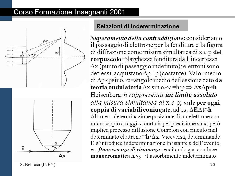 S. Bellucci (INFN)20 Superamento della contraddizione: consideriamo il passaggio di elettrone per la fenditura e la figura di diffrazione come misura