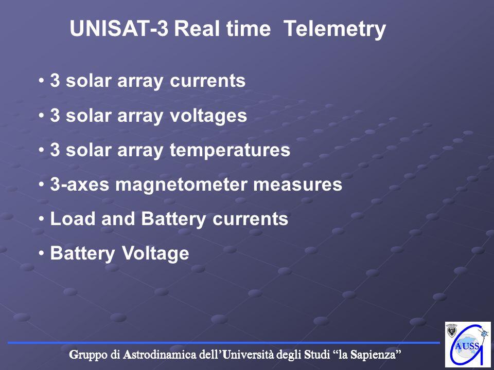 Gruppo di Astrodinamica dellUniversità degli Studi la Sapienza UNISAT-3 Real time Telemetry 3 solar array currents 3 solar array voltages 3 solar arra