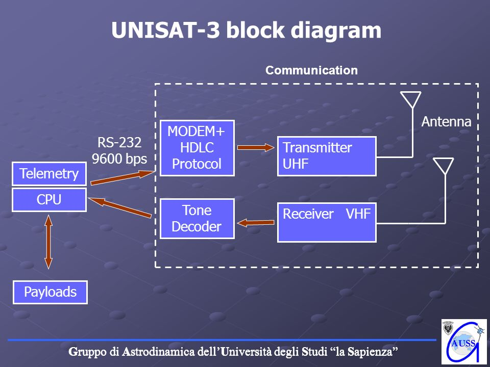 Gruppo di Astrodinamica dellUniversità degli Studi la Sapienza UNISAT-3 block diagram CPU MODEM+ HDLC Protocol Transmitter UHF Receiver VHF Antenna RS