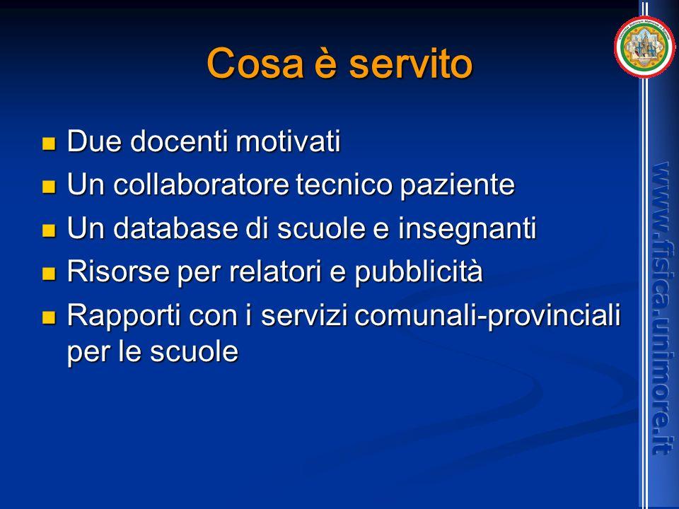 Cosa è servito Due docenti motivati Due docenti motivati Un collaboratore tecnico paziente Un collaboratore tecnico paziente Un database di scuole e i