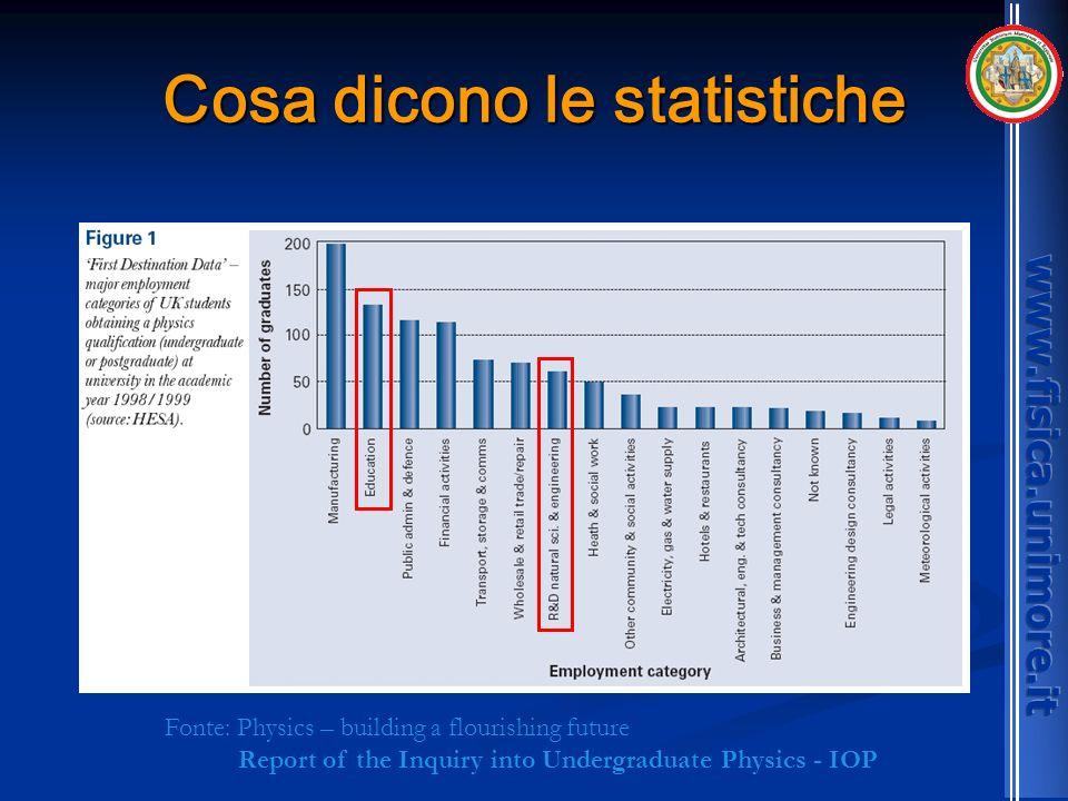 Cosa dicono le statistiche Fonte: Physics – building a flourishing future Report of the Inquiry into Undergraduate Physics - IOP