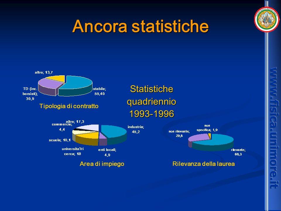 Ancora statistiche Statistichequadriennio1993-1996 Tipologia di contratto Area di impiegoRilevanza della laurea