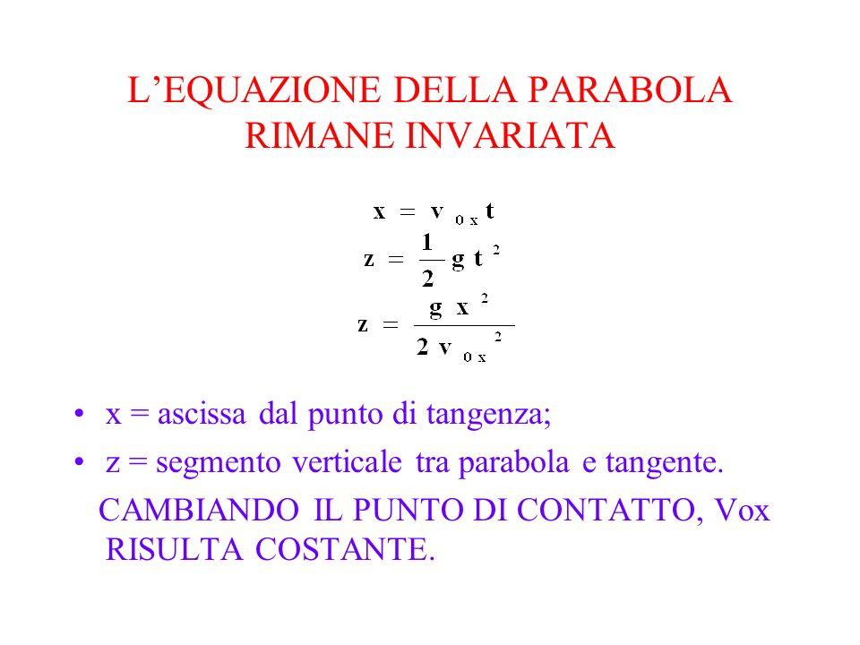 LEQUAZIONE DELLA PARABOLA RIMANE INVARIATA x = ascissa dal punto di tangenza; z = segmento verticale tra parabola e tangente. CAMBIANDO IL PUNTO DI CO