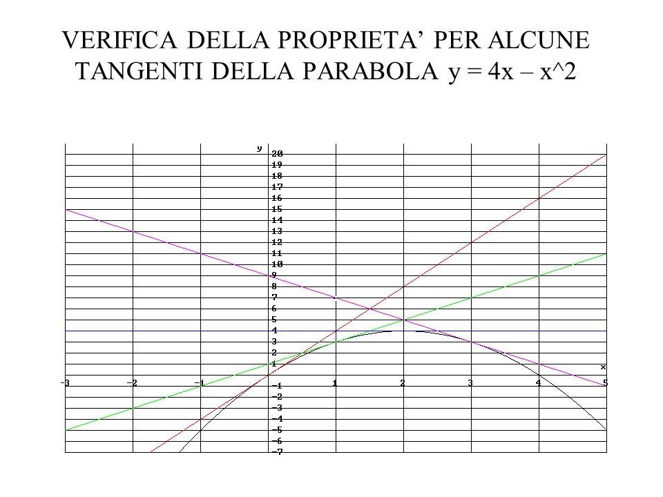 VERIFICA DELLA PROPRIETA PER ALCUNE TANGENTI DELLA PARABOLA y = 4x – x^2
