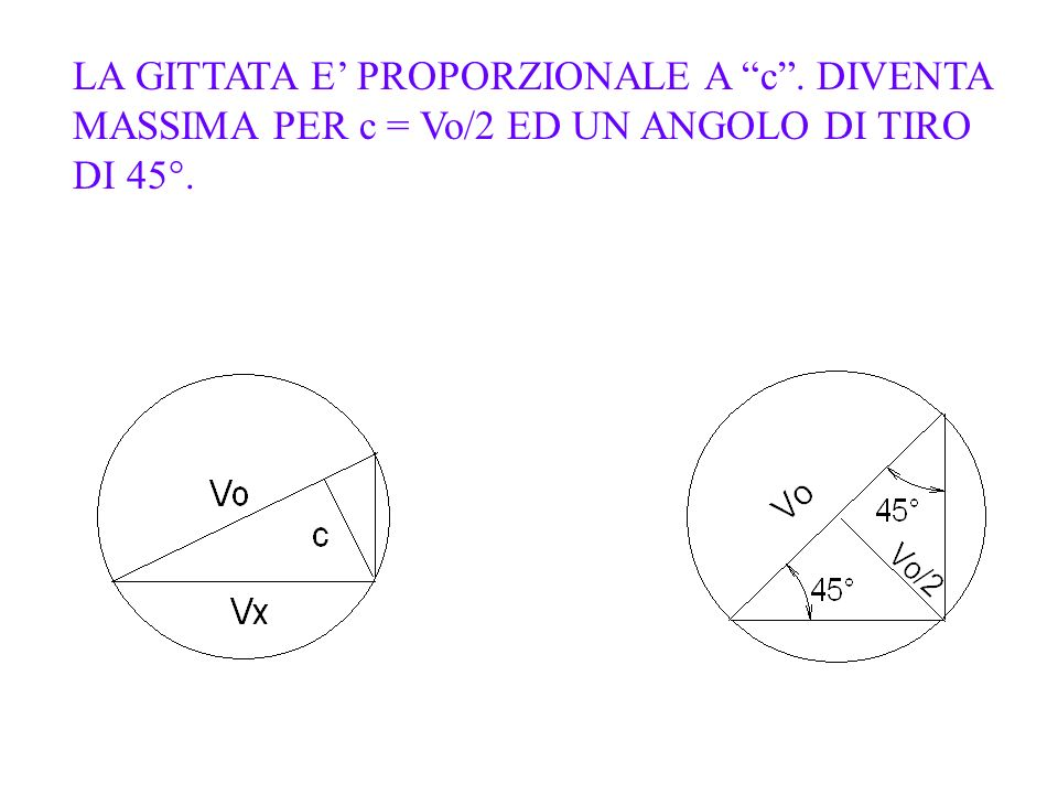 LA GITTATA E PROPORZIONALE A c. DIVENTA MASSIMA PER c = Vo/2 ED UN ANGOLO DI TIRO DI 45°.