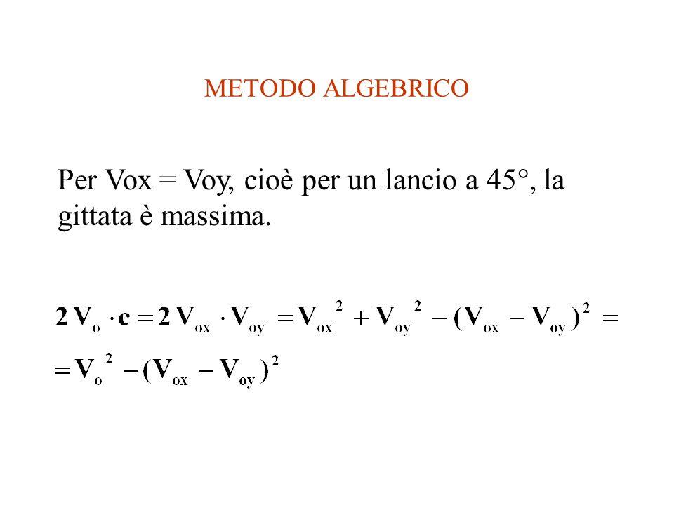 METODO ALGEBRICO Per Vox = Voy, cioè per un lancio a 45°, la gittata è massima.