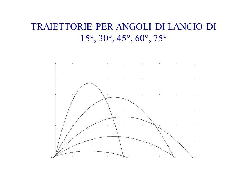 TRAIETTORIE PER ANGOLI DI LANCIO DI 15°, 30°, 45°, 60°, 75°