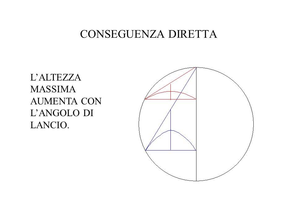CONSEGUENZA DIRETTA LALTEZZA MASSIMA AUMENTA CON LANGOLO DI LANCIO.