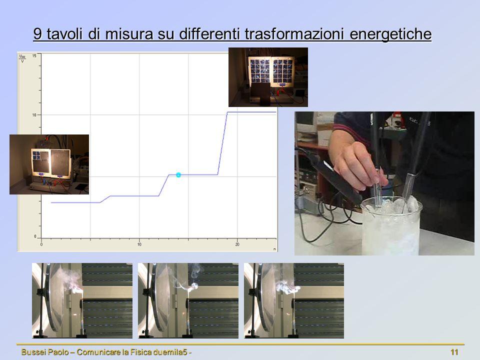 Bussei Paolo – Comunicare la Fisica duemila5 - 11 9 tavoli di misura su differenti trasformazioni energetiche