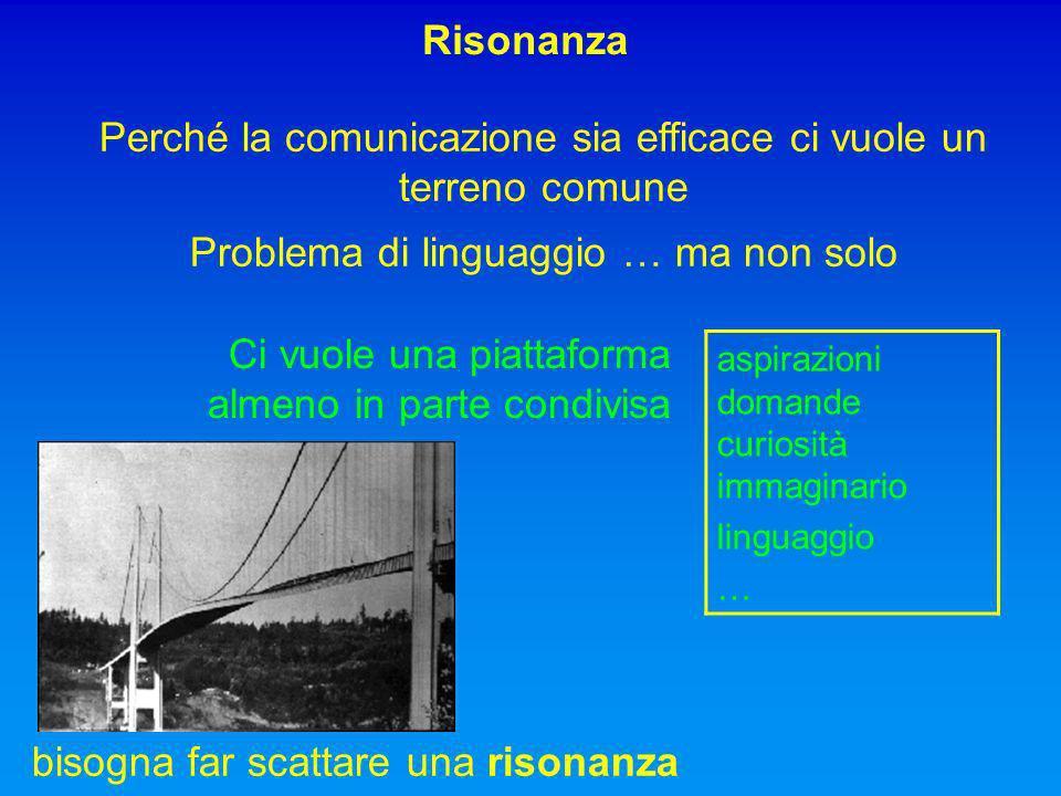 Perché la comunicazione sia efficace ci vuole un terreno comune Problema di linguaggio … ma non solo Risonanza bisogna far scattare una risonanza aspirazioni domande curiosità immaginario linguaggio … Ci vuole una piattaforma almeno in parte condivisa