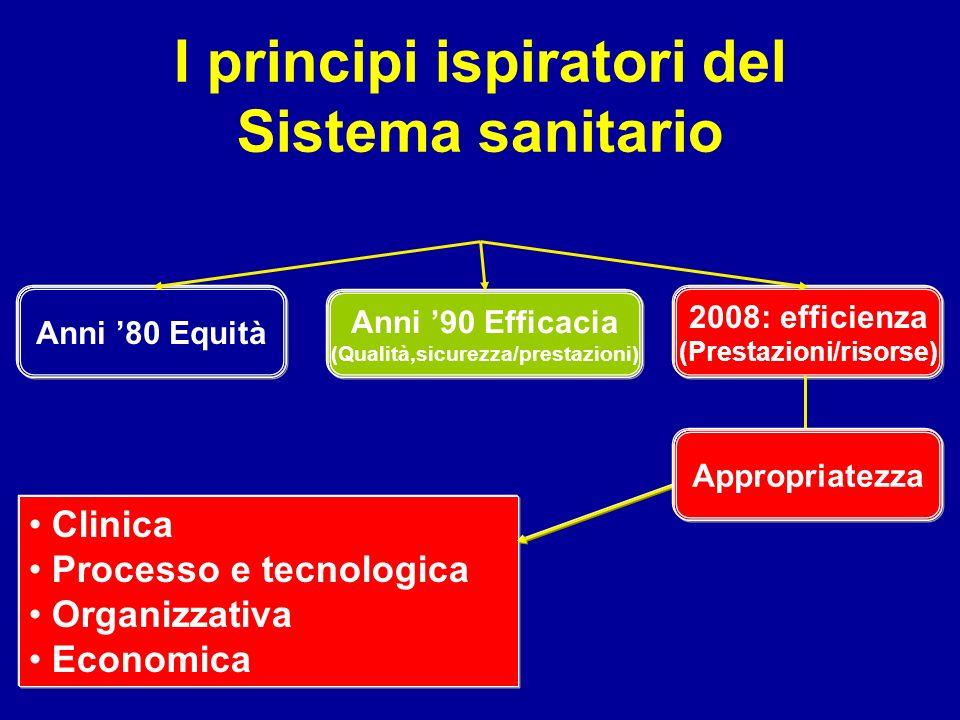I principi ispiratori del Sistema sanitario Clinica Processo e tecnologica Organizzativa Economica Anni 80 Equità Anni 90 Efficacia (Qualità,sicurezza