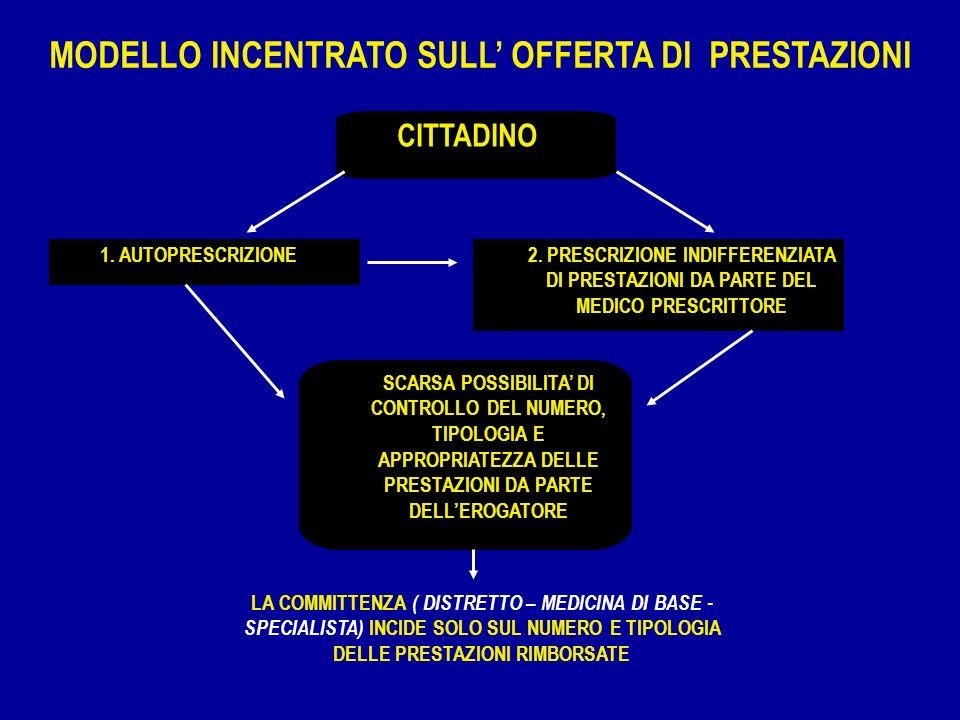 CITTADINO 1. AUTOPRESCRIZIONE2. PRESCRIZIONE INDIFFERENZIATA DI PRESTAZIONI DA PARTE DEL MEDICO PRESCRITTORE SCARSA POSSIBILITA DI CONTROLLO DEL NUMER