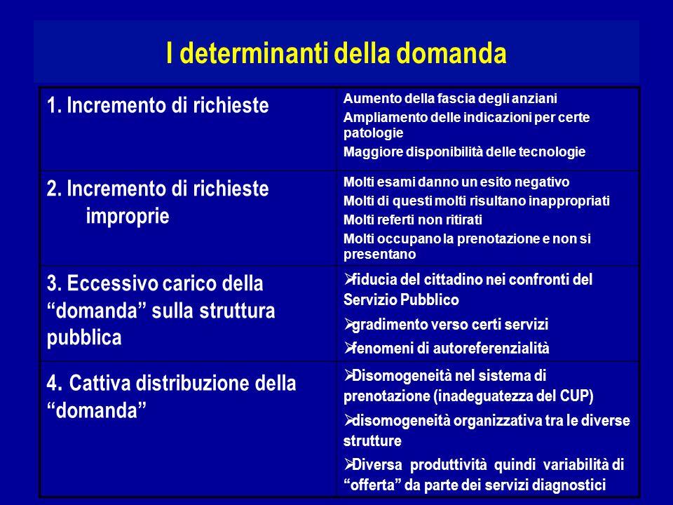 I determinanti della domanda 1. Incremento di richieste Aumento della fascia degli anziani Ampliamento delle indicazioni per certe patologie Maggiore