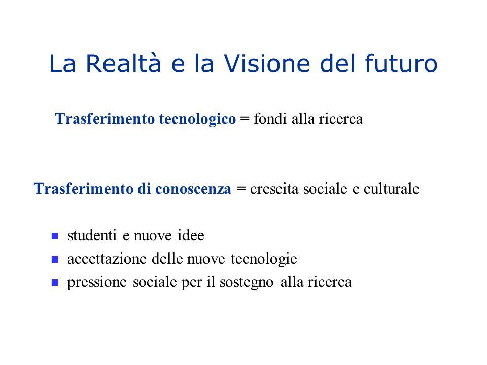 La Realtà e la Visione del futuro Trasferimento tecnologico = fondi alla ricerca Trasferimento di conoscenza = crescita sociale e culturale studenti e nuove idee accettazione delle nuove tecnologie pressione sociale per il sostegno alla ricerca