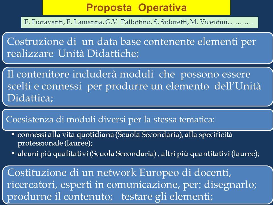 Proposta Operativa Costruzione di un data base contenente elementi per realizzare Unità Didattiche; Il contenitore includerà moduli che possono essere