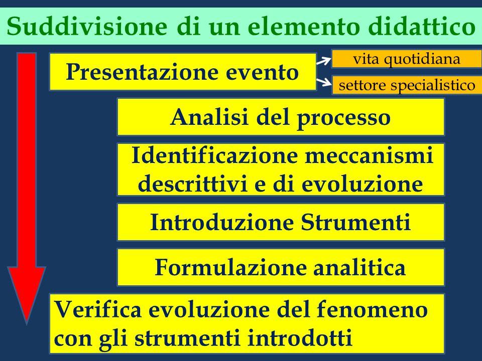 Presentazione evento Analisi del processo Identificazione meccanismi descrittivi e di evoluzione Introduzione Strumenti Formulazione analitica Verific