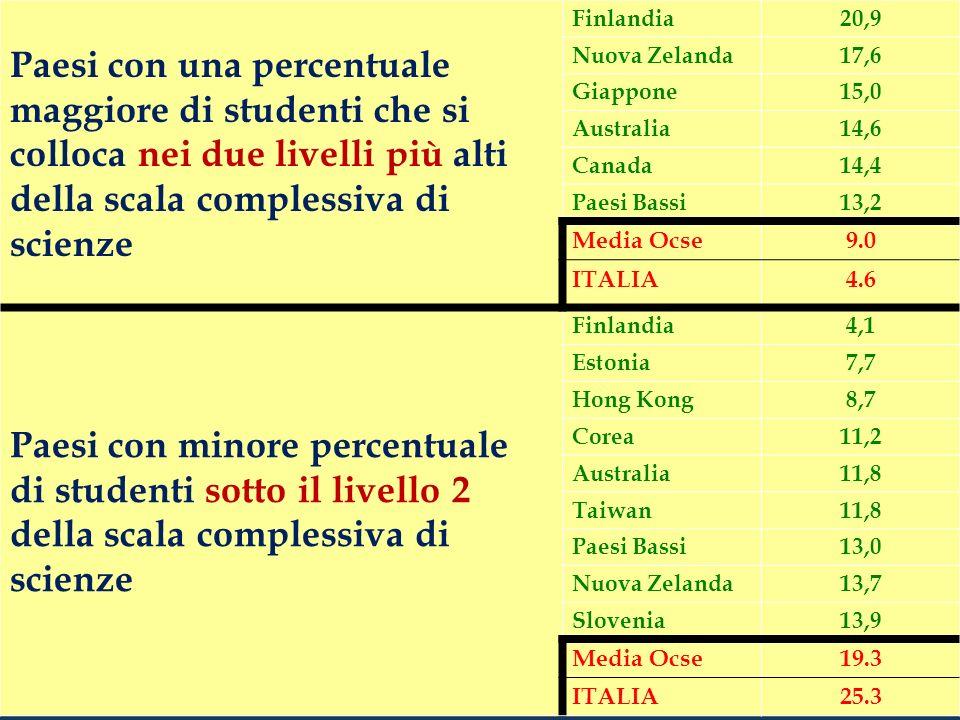 Italia - distribuzione specifiche di scienze Competenze Sotto livello 2Livelli 5 e 6 ItaliaOcseItaliaOcse Individuare questioni di carattere scientifico 25,2% 18,74,9%8,4 Dare una spiegazione scientifica dei fenomeni 24,4% 19,66,0%9,8 Usare prove basate su dati scientifici 29,6%22,0 6,0%11,6