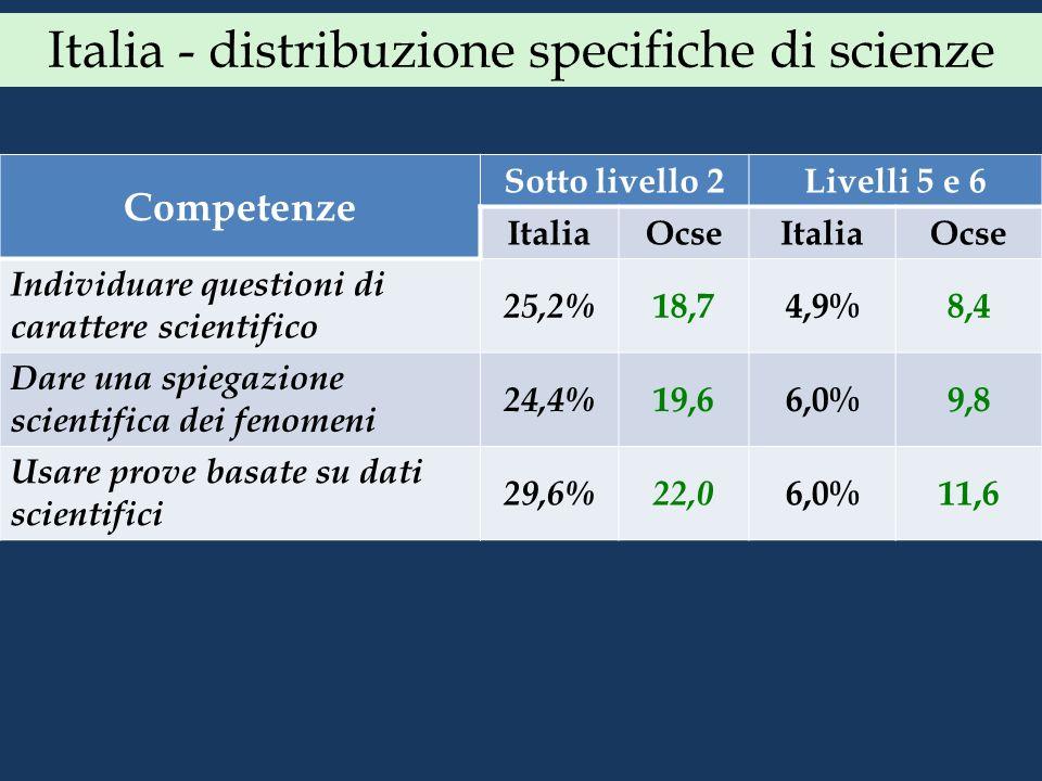 Italia - distribuzione specifiche di scienze Competenze Sotto livello 2Livelli 5 e 6 ItaliaOcseItaliaOcse Individuare questioni di carattere scientifi