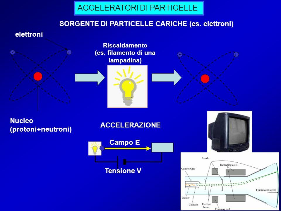 ACCELERATORI DI PARTICELLE Campo E Nucleo (protoni+neutroni) Tensione V elettroni SORGENTE DI PARTICELLE CARICHE (es. elettroni) Riscaldamento (es. fi