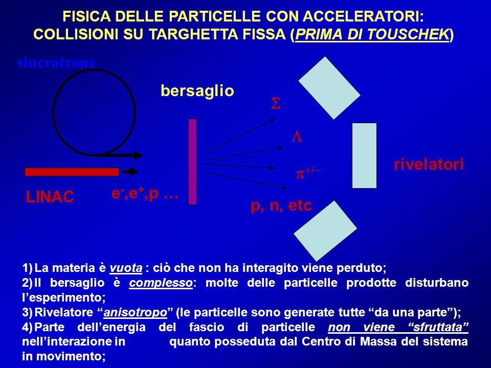 FISICA DELLE PARTICELLE CON ACCELERATORI: COLLISIONI SU TARGHETTA FISSA (PRIMA DI TOUSCHEK) 1)La materia è vuota : ciò che non ha interagito viene per