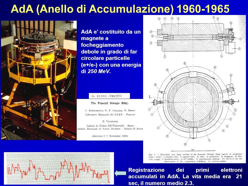 AdA (Anello di Accumulazione) 1960-1965 Registrazione dei primi elettroni accumulati in AdA. La vita media era 21 sec, il numero medio 2.3. AdA e cost