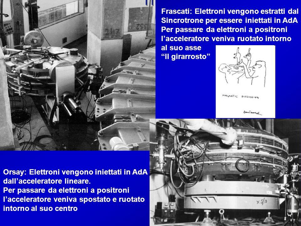 Frascati: Elettroni vengono estratti dal Sincrotrone per essere iniettati in AdA Per passare da elettroni a positroni lacceleratore veniva ruotato int