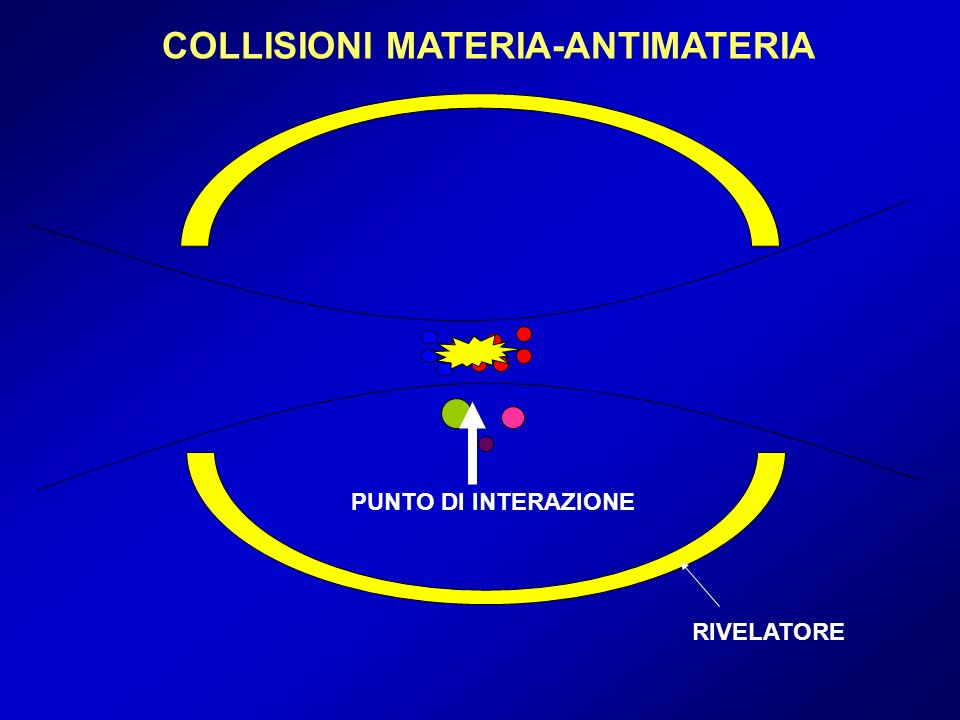 COLLISIONI MATERIA-ANTIMATERIA PUNTO DI INTERAZIONE RIVELATORE