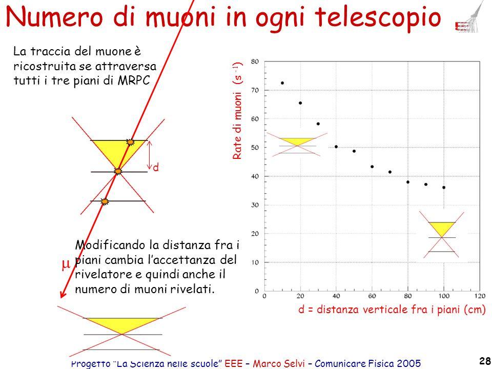 Progetto La Scienza nelle scuole EEE – Marco Selvi – Comunicare Fisica 2005 28 d = distanza verticale fra i piani (cm) Rate di muoni (s -1 ) La tracci