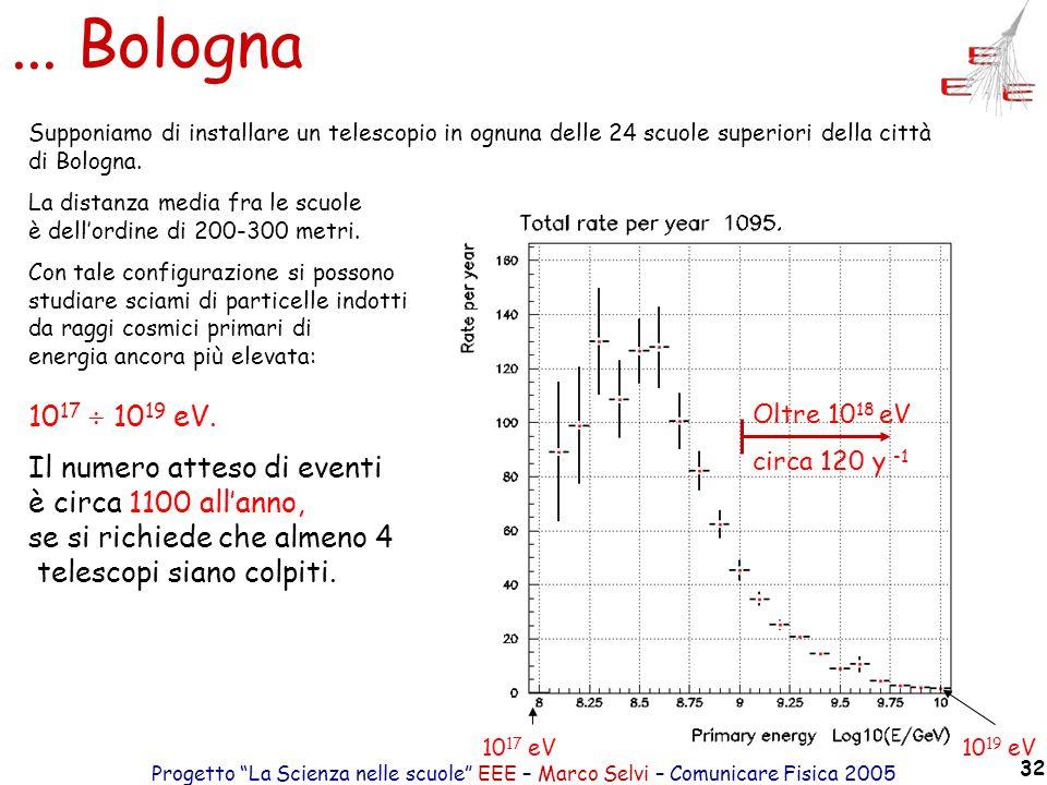 Progetto La Scienza nelle scuole EEE – Marco Selvi – Comunicare Fisica 2005 32... Bologna 10 17 eV10 19 eV Oltre 10 18 eV circa 120 y -1 Supponiamo di