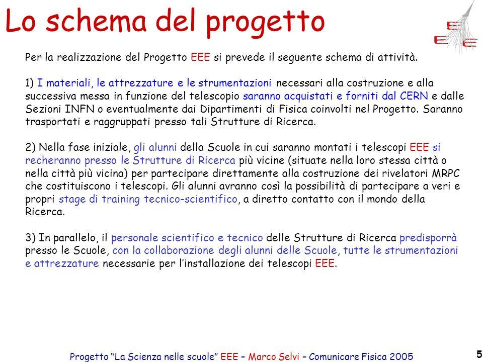 Progetto La Scienza nelle scuole EEE – Marco Selvi – Comunicare Fisica 2005 5 Lo schema del progetto Per la realizzazione del Progetto EEE si prevede