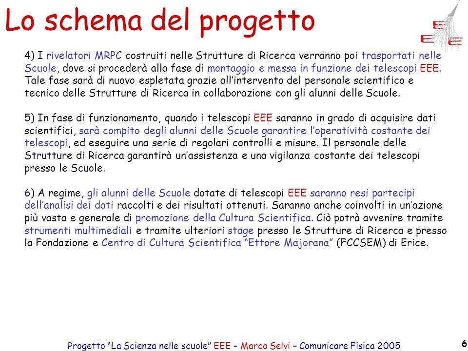 Progetto La Scienza nelle scuole EEE – Marco Selvi – Comunicare Fisica 2005 6 Lo schema del progetto 4) I rivelatori MRPC costruiti nelle Strutture di