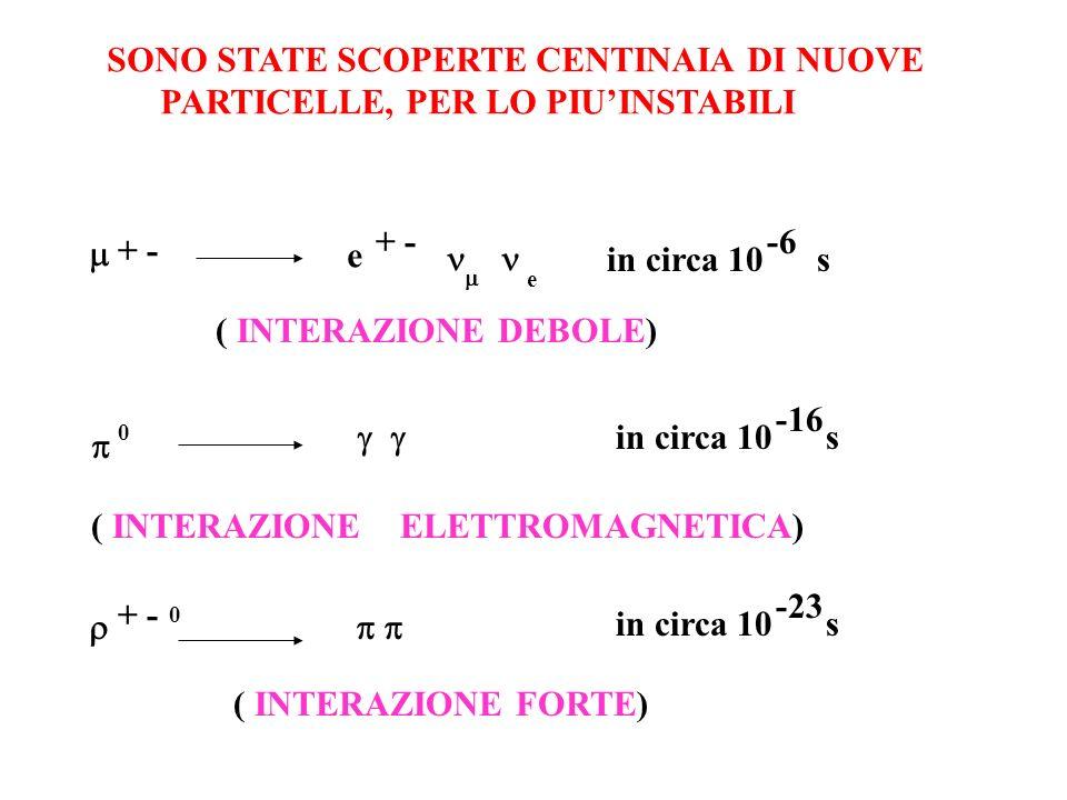 SONO STATE SCOPERTE CENTINAIA DI NUOVE PARTICELLE, PER LO PIUINSTABILI + - e e in circa 10 s -6 ( INTERAZIONE DEBOLE) 0 in circa 10 s -16 ( INTERAZION