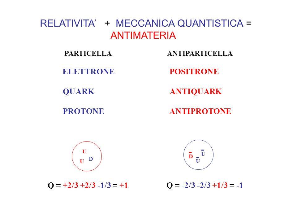 RELATIVITA + MECCANICA QUANTISTICA = ANTIMATERIA PARTICELLA ANTIPARTICELLA ELETTRONE POSITRONE QUARK ANTIQUARK PROTONE ANTIPROTONE - U U U - D - U D Q