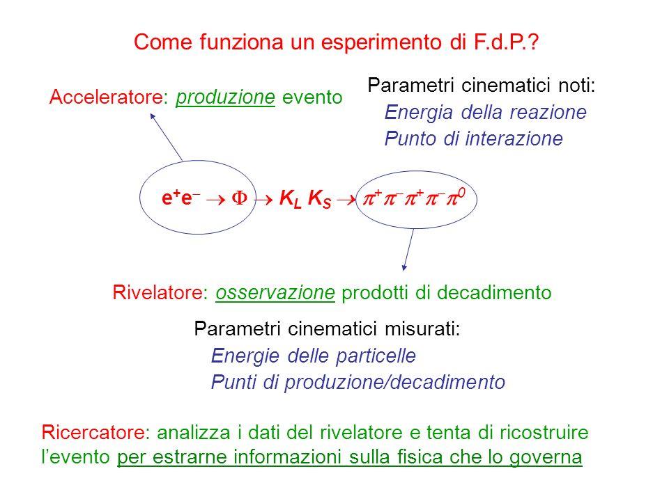 e + e K L K S + + 0 Acceleratore: produzione evento Parametri cinematici noti: Energia della reazione Punto di interazione Rivelatore: osservazione pr