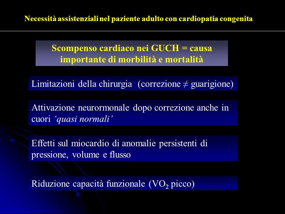 Necessità assistenziali nel paziente adulto con cardiopatia congenita Limitazioni della chirurgia (correzione guarigione) Attivazione neurormonale dop