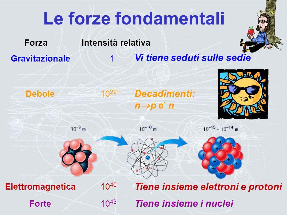 Bosone di Higgs Meidatori di Forze Z bosone W fotone g gluone Famiglie di materia Famiglie di materia tau -neutrino b bottom t top III muone -neutrino