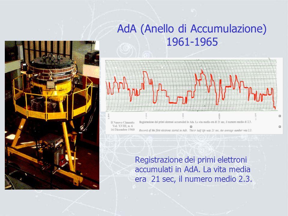e+e+e+e+ e-e-e-e- - + Collisioni materia e antimateria Con questo tipo di tecnologia sviluppata a Frascati nel 1961 da B.Tousheck si raggiungono energ